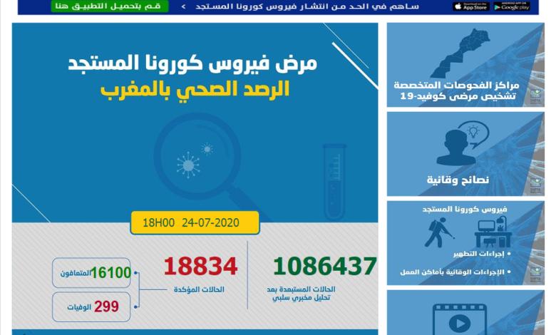 Photo of (كوفيد-19) .. 570 إصابة و228 حالة شفاء بالمغرب خلال الـ24 ساعة الماضية