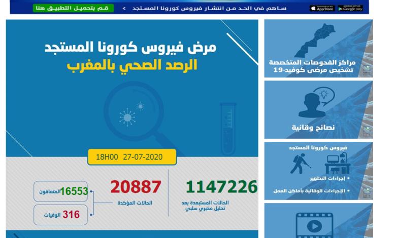 Photo of (كوفيد-19) 609 إصابات و 115 حالة شفاء بالمغرب خلال الـ24 ساعة الماضية